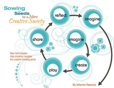 Entornos para conectar y emergencia creativa